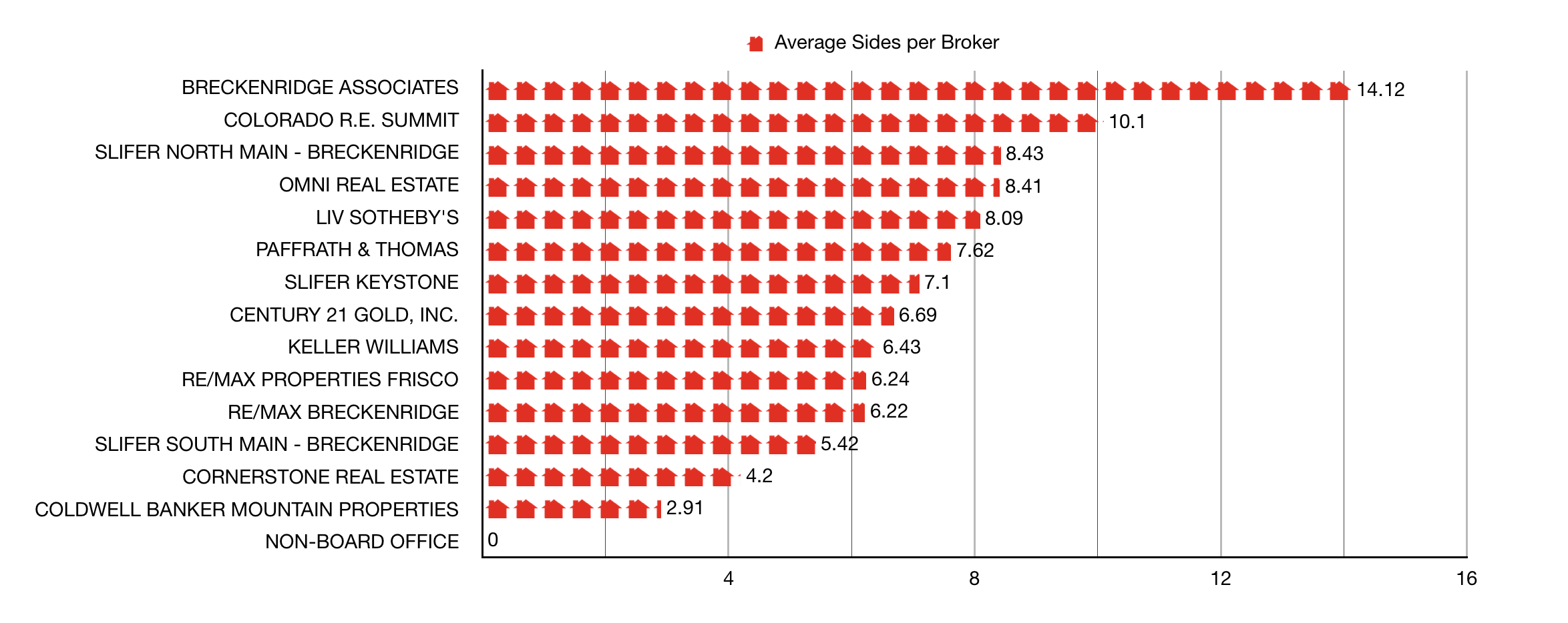 chart of Breckenridge Real Estate sales per broker numbers by top selling offices