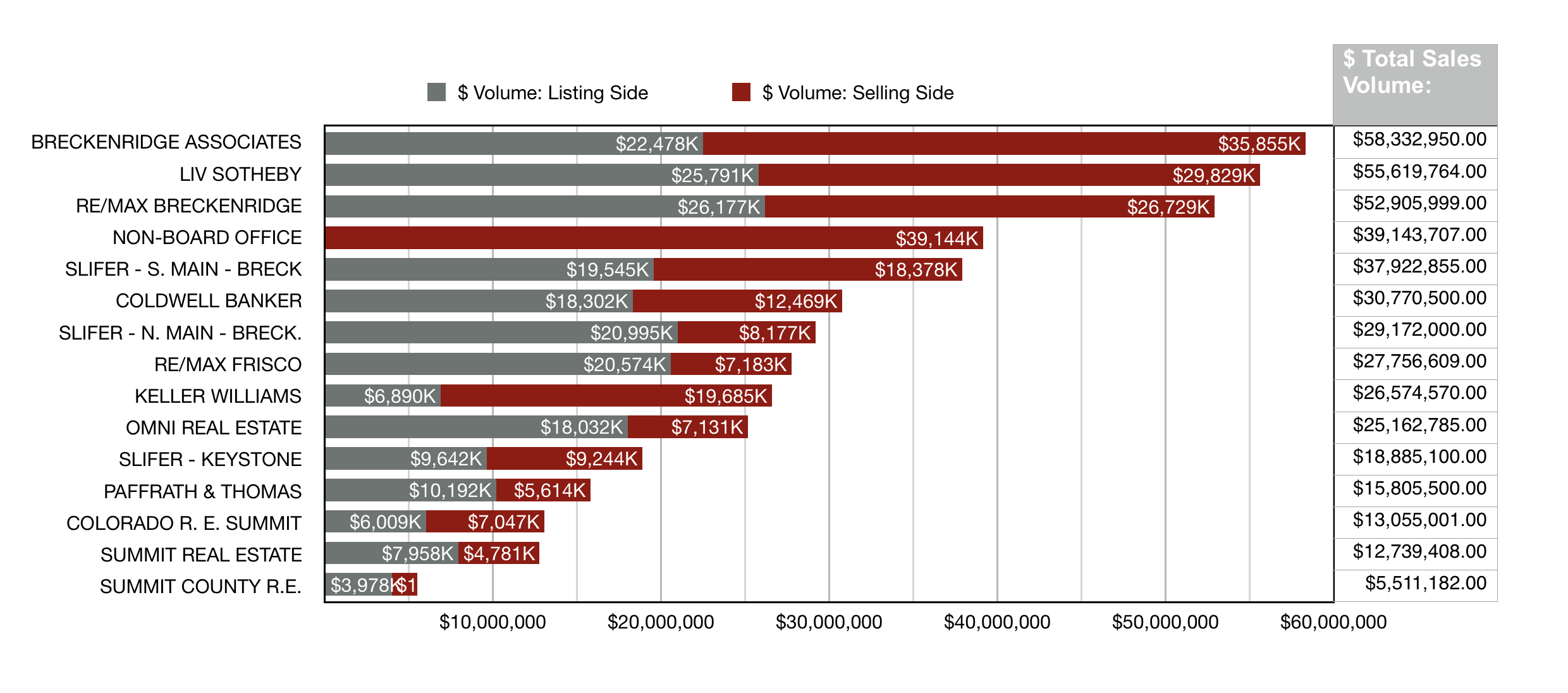 chart of Breckenridge Real Estate sales 2016 by top selling offices