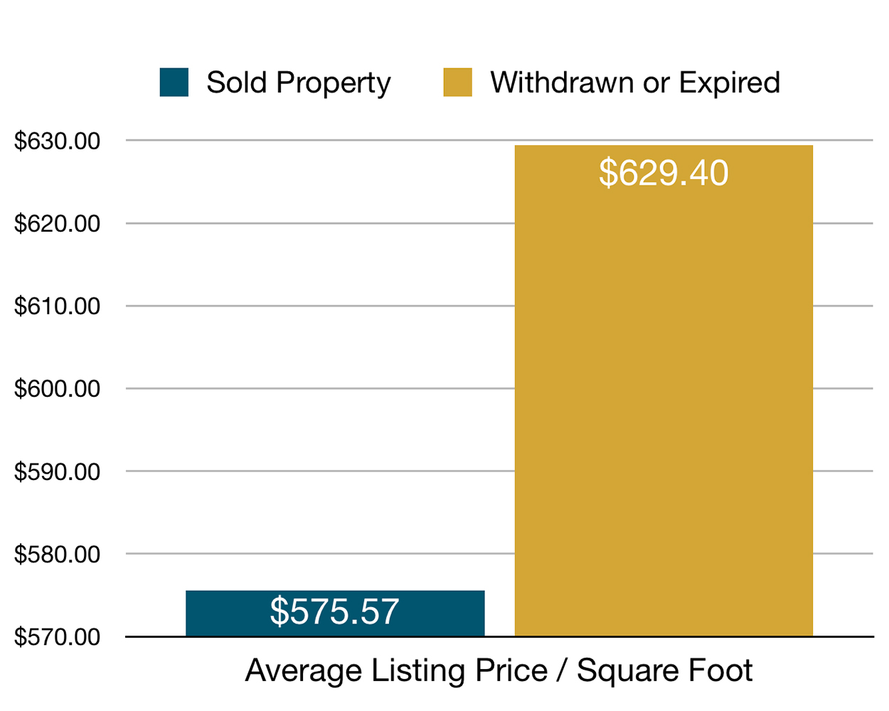 graph showing how selling price compared to list price decline the longer the property is on the market.